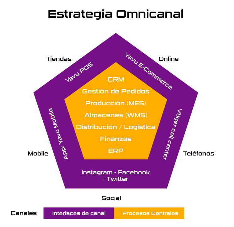 Estrategia omnicanal Yavu ERP + Vtiger CRM