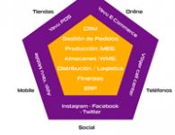 Implementá una estrategia onmicanal con Yavu ERP + Vtiger CRM